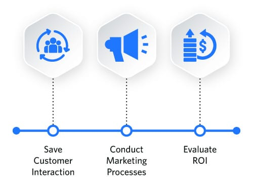 What is marketing automation: graphic of a linear workflow with icons
