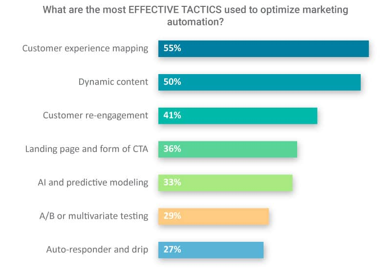 Bar chart graphic for effective tactics with percentages
