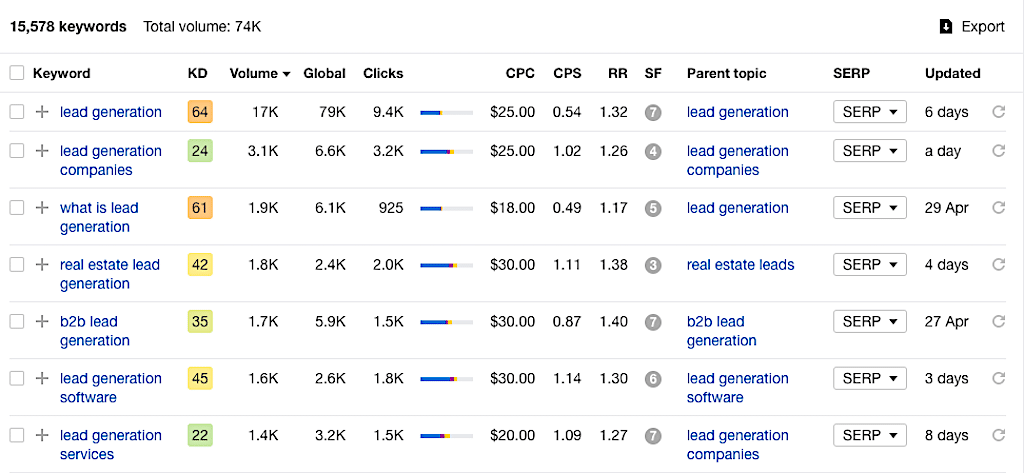 Screen capture of a table of search keyword rankings