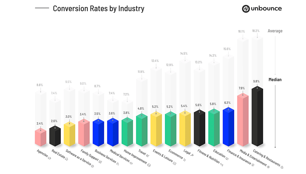 Unbounce conversion rates by industry 1024w